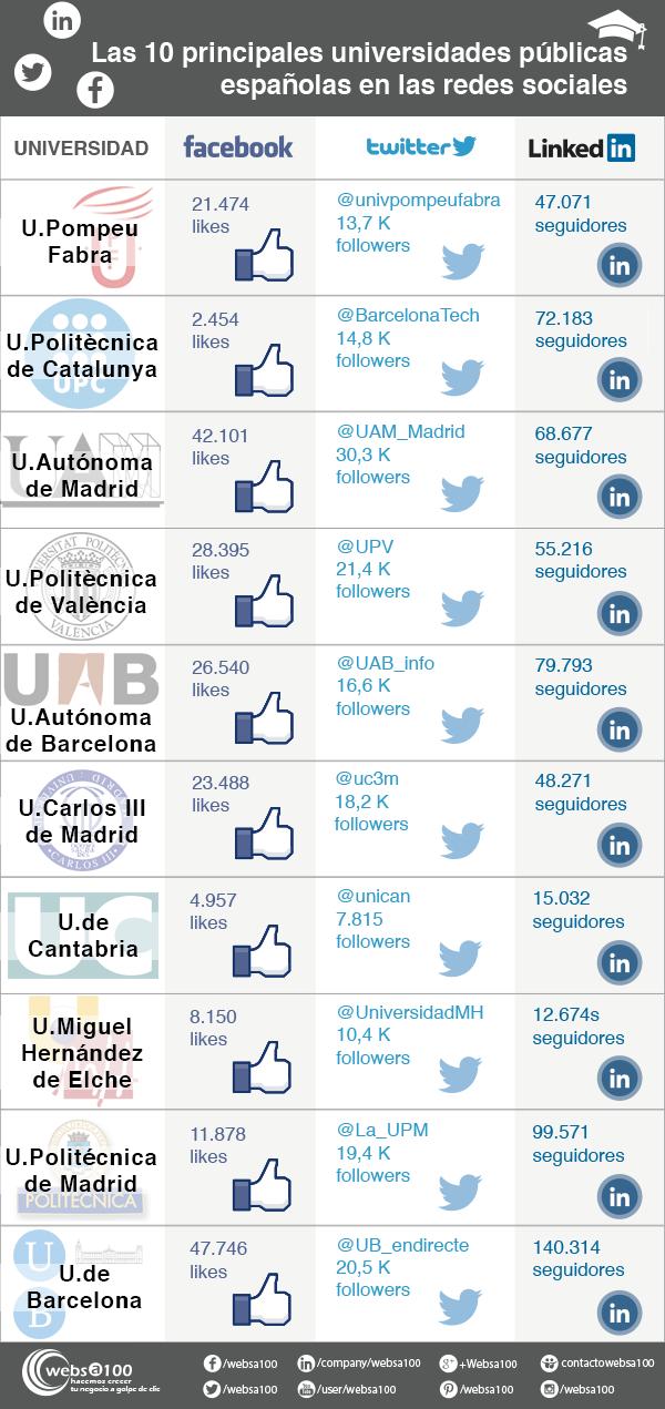 10 universidades en las redes sociales