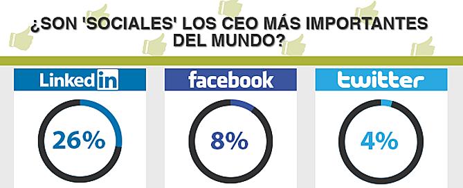 CEOS en social media