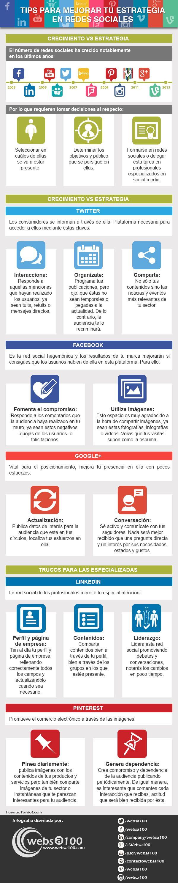 Tips para mejorar tu estrategia en las principales redes sociales