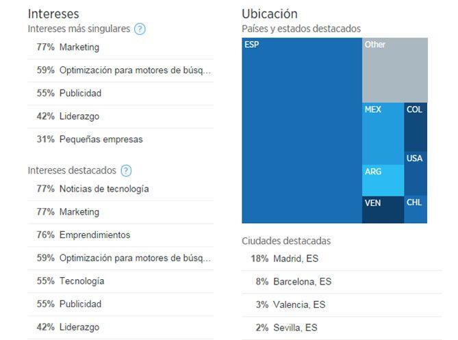 Captura Twitter Analytics