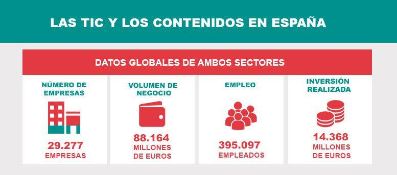 Sector tic y contenidos en España