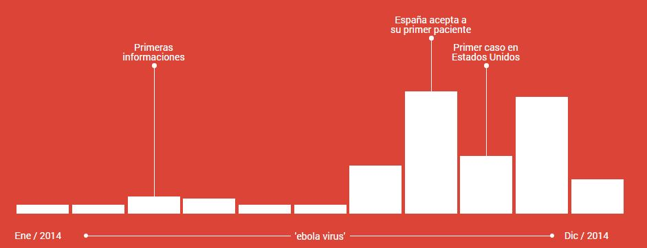 palabras mas buscadas en google-ebola