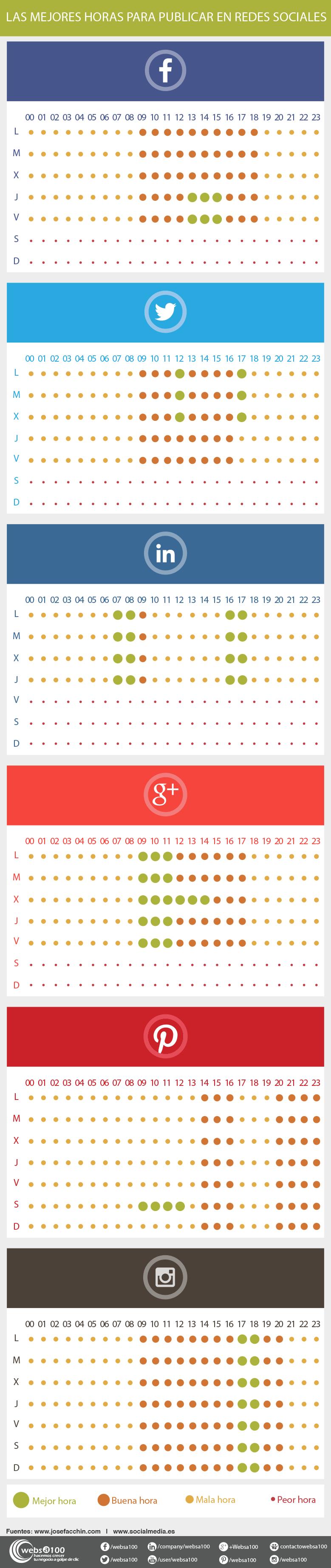 Infografía con las mejores horas para publicar en las redes sociales
