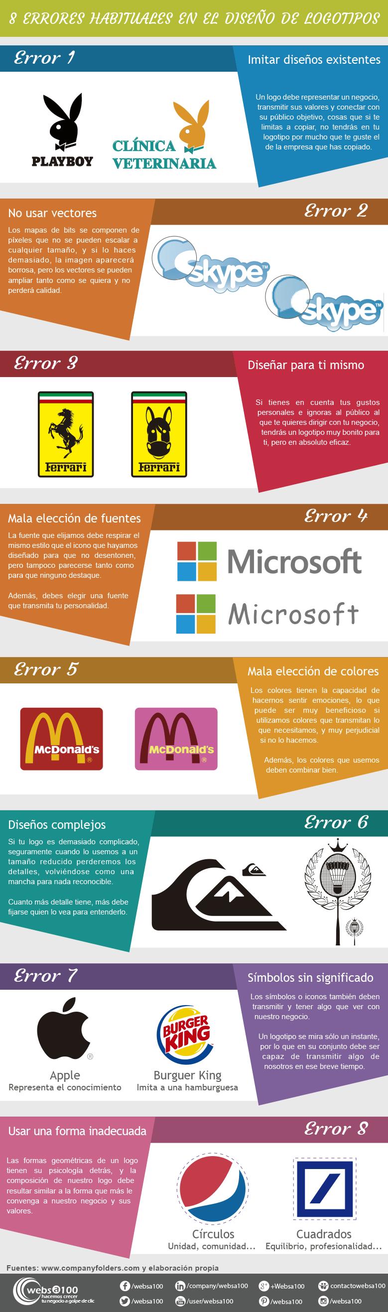 Infografía con errores en el diseño de logotipos