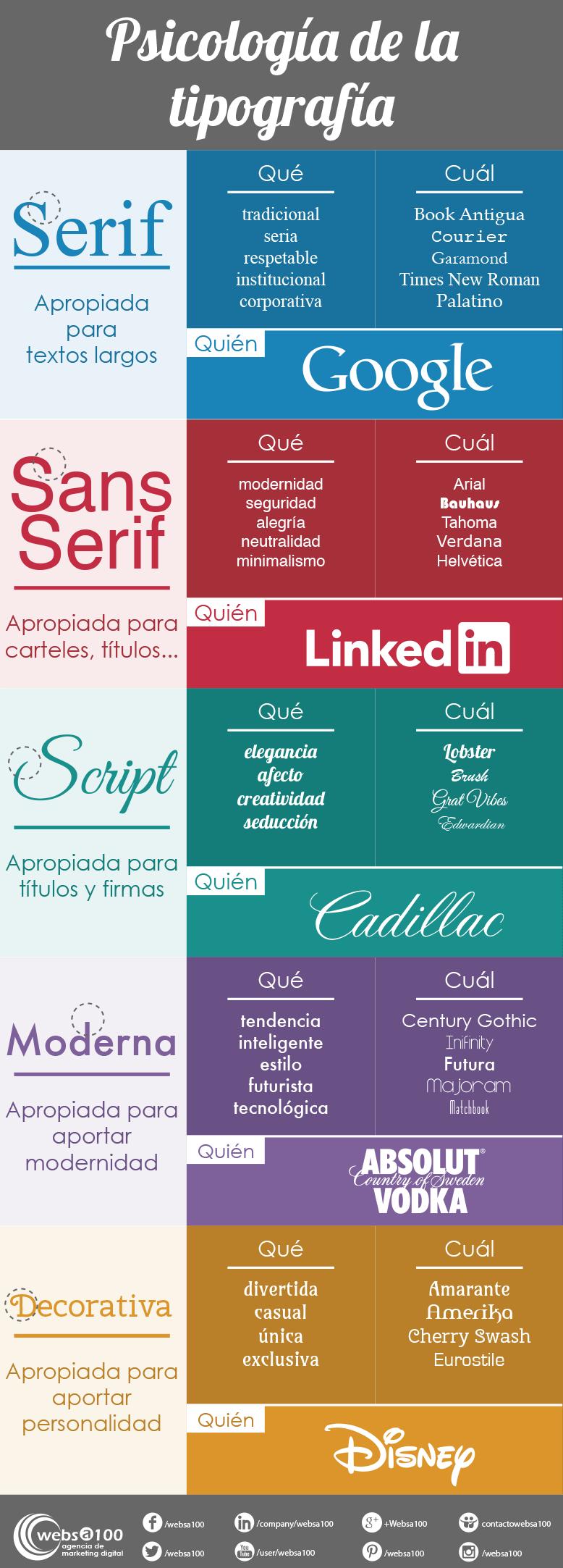 Infografía sobre la psicología de la tipografía