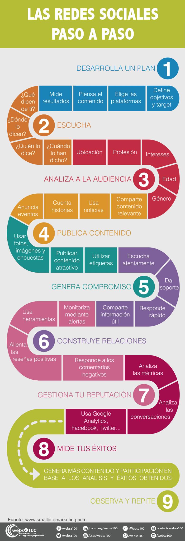 Infografía con pasos a seguir en las redes sociales para empresas