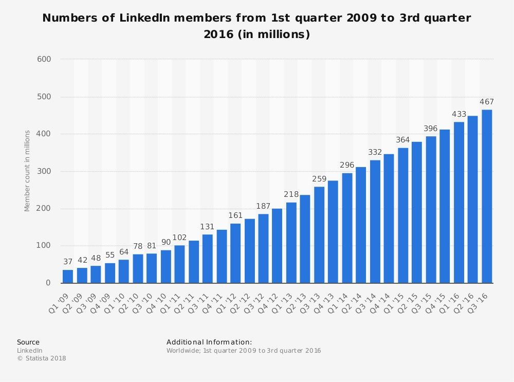 estadística usuarios linkedin
