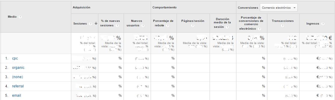 Fuente/métrica analytics