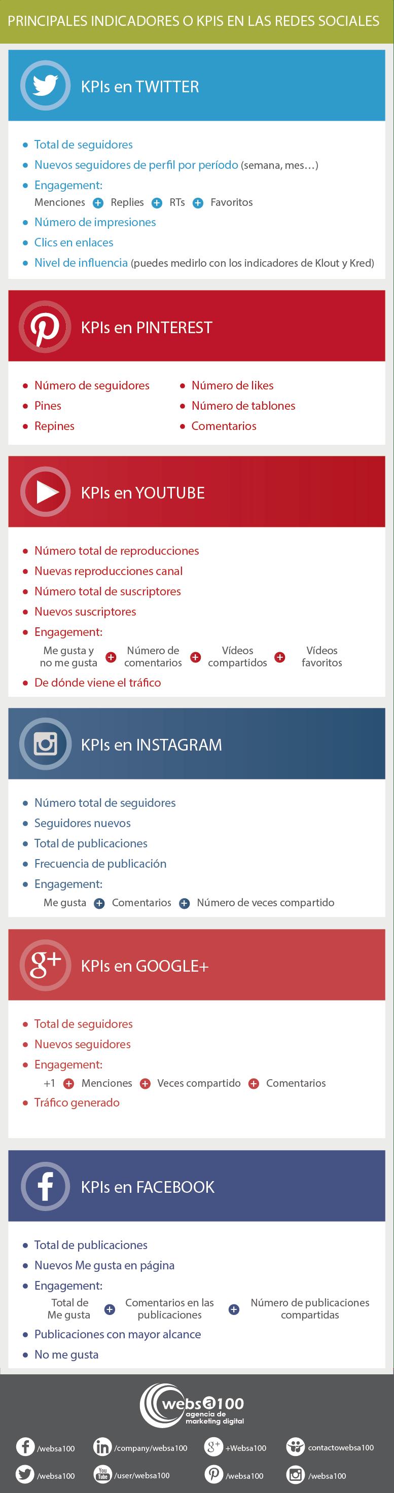 Infografía KPIs en Redes Sociales