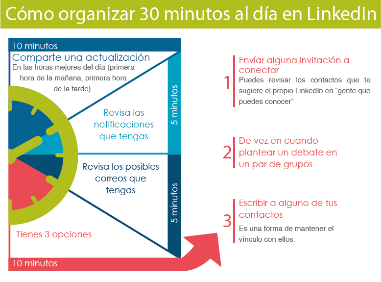 Organizar 30 minutos al día en Linkedin España