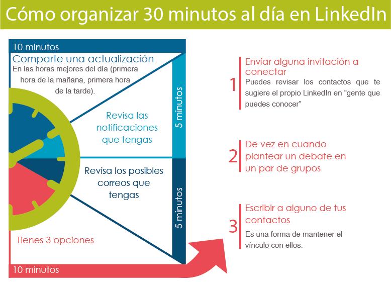 tiempo para Linkedin