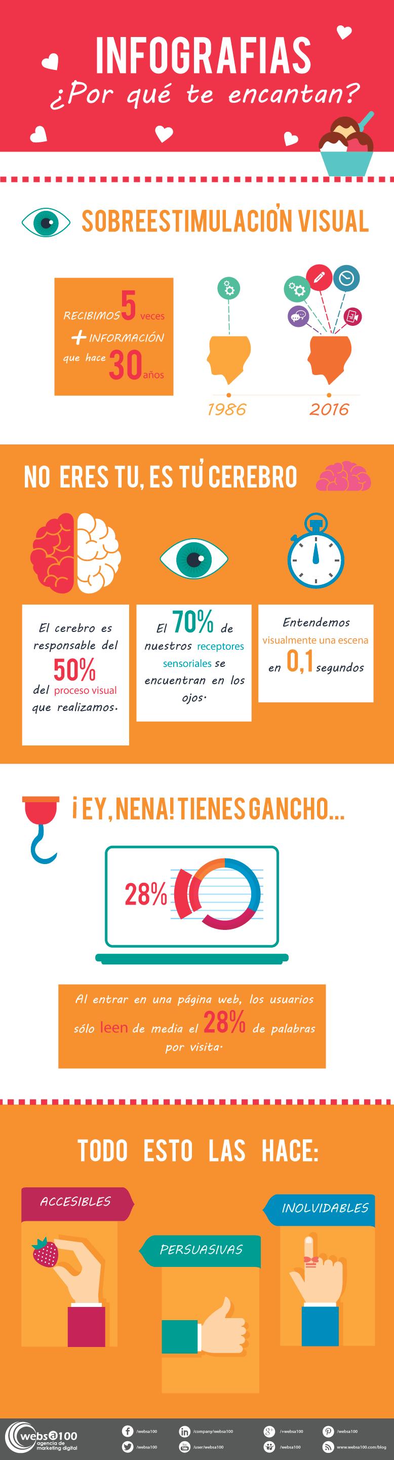 Infografías ¿Por qué te encantan?