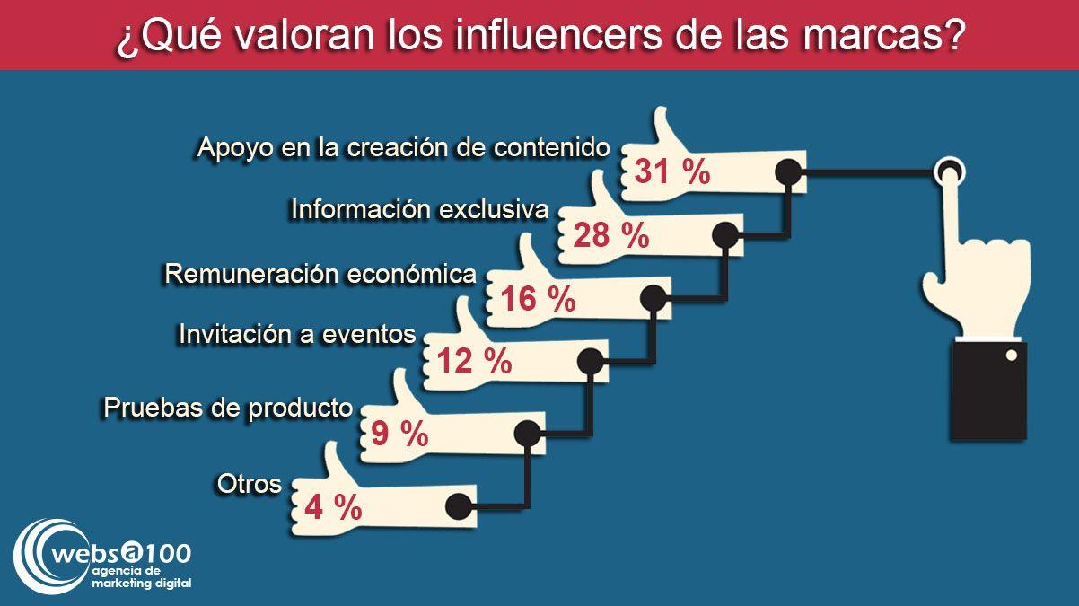 Qué valoran los influencers de las marcas