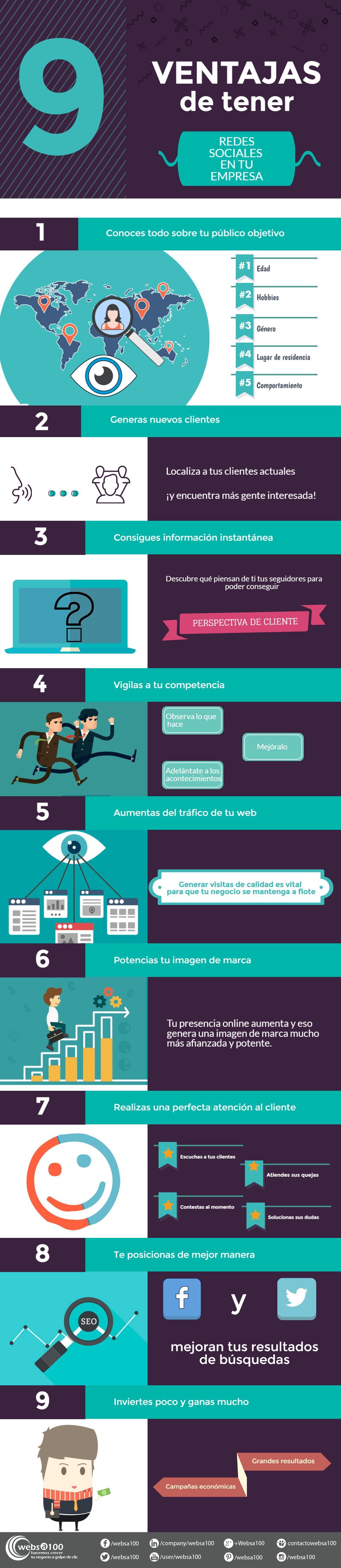 Infografía redes sociales para empresas