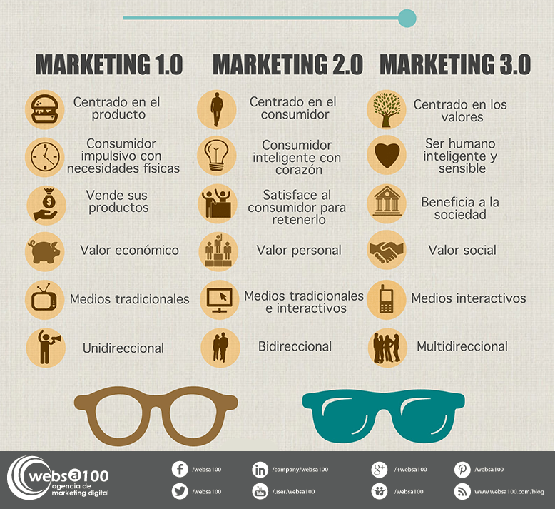 Infografia Marketing 3.0