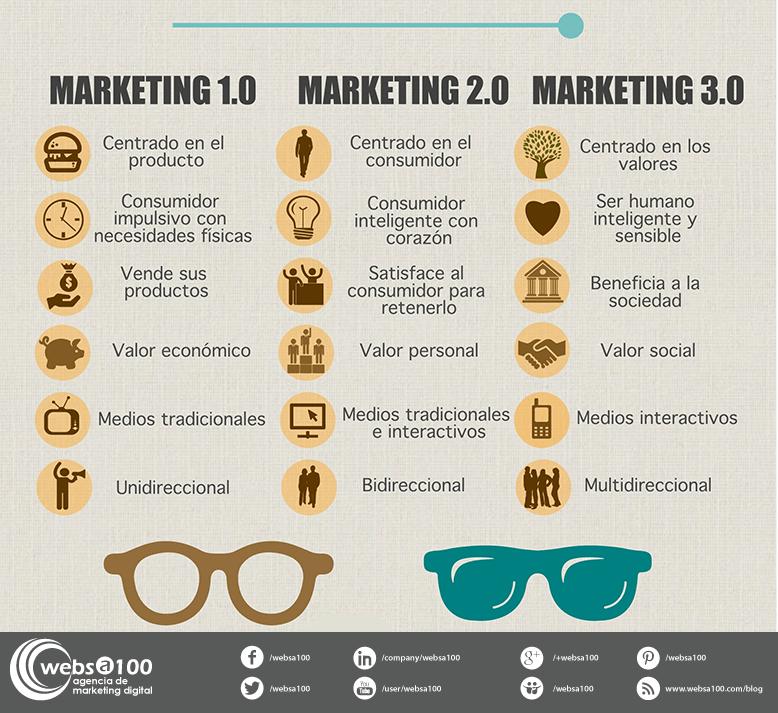 Infografia Marketing 3.0