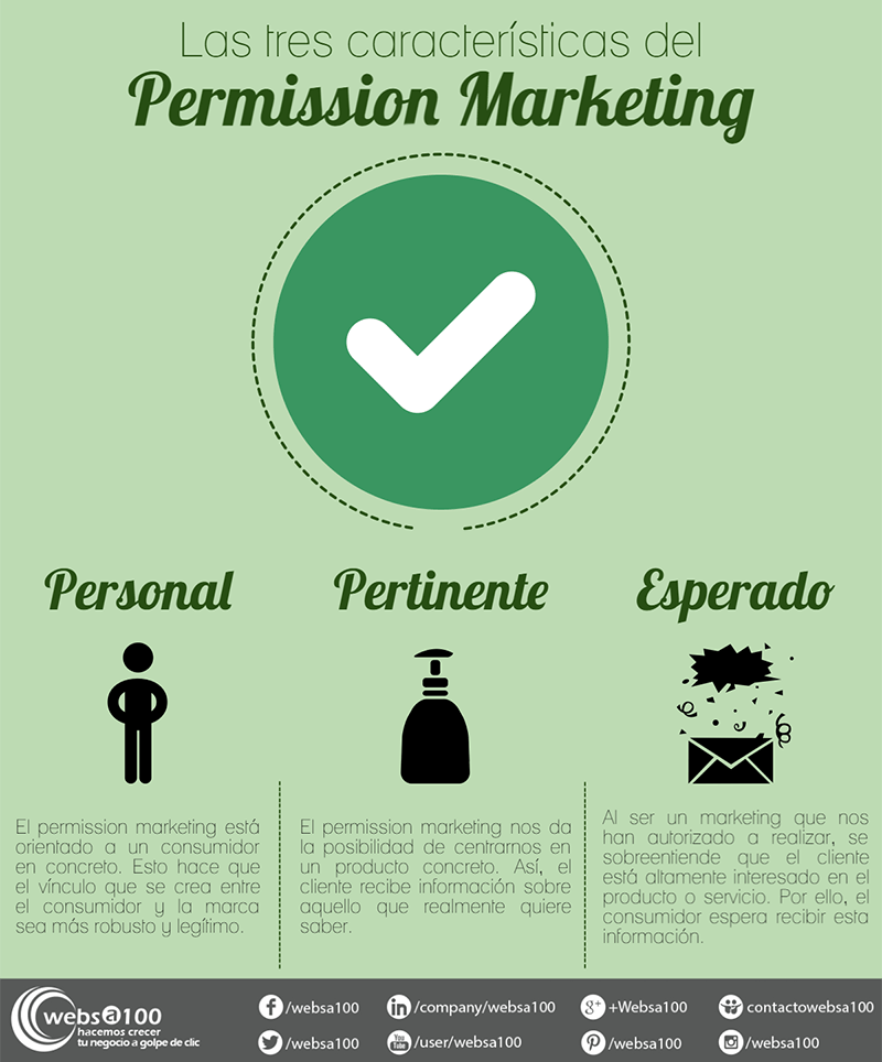 Infografía: Las tres características del permission marketing