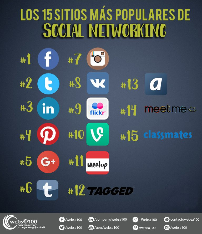 Sites más populares Social Networking