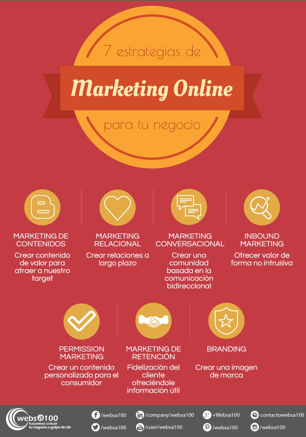 Infografía: 7 estrategias de marketing online para tu negocio