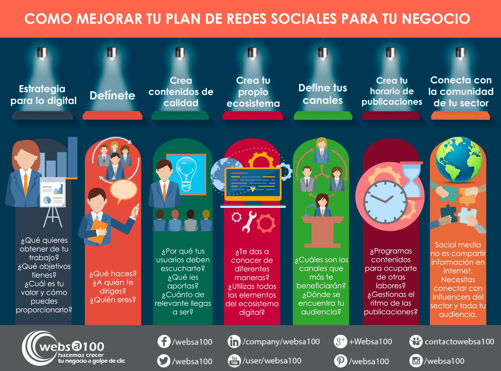 Mejorar el plan de redes sociales
