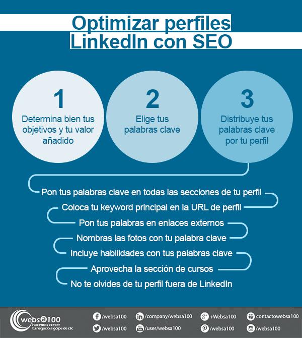Optimizar perfiles LinkedIn con SEO - Infografía