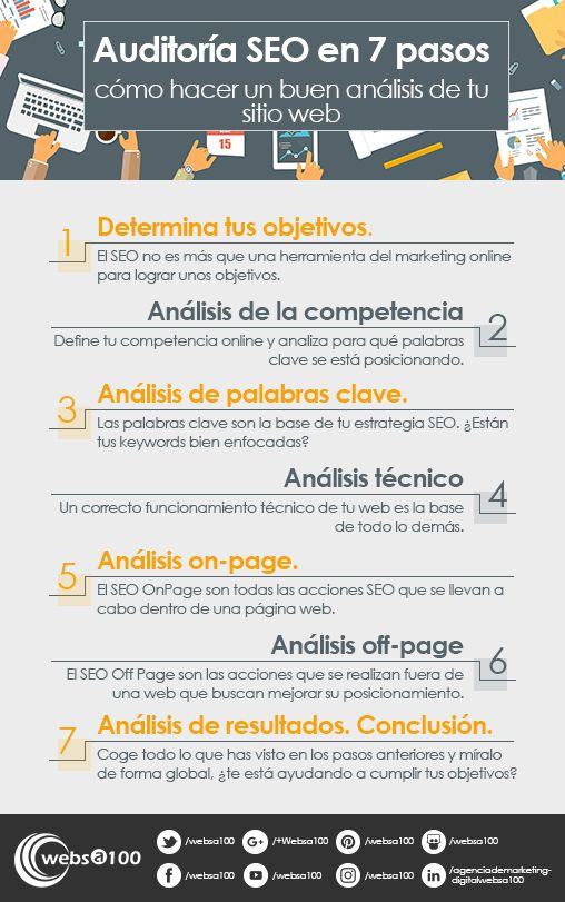 Infografía Auditoría SEO