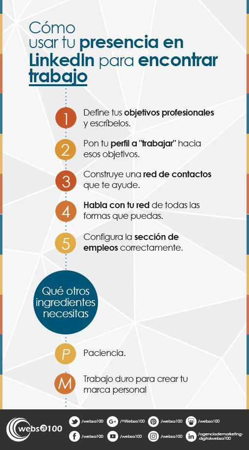 Infografia como usar tu presencia en LinkedIn para encontrar trabajo