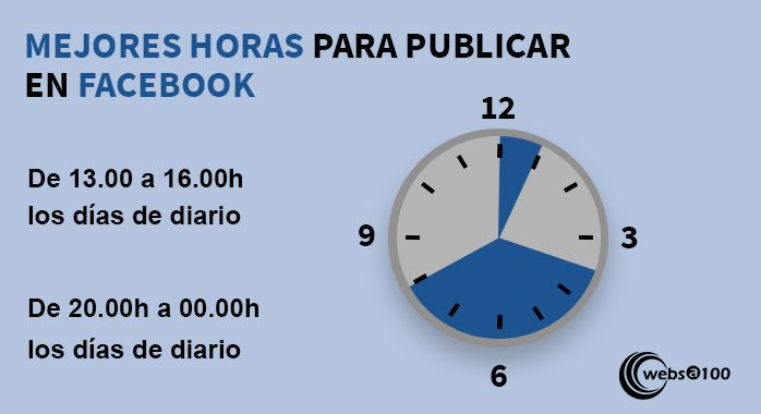 Mejores horas para facebook