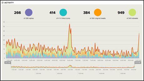 monitorizar hashtags