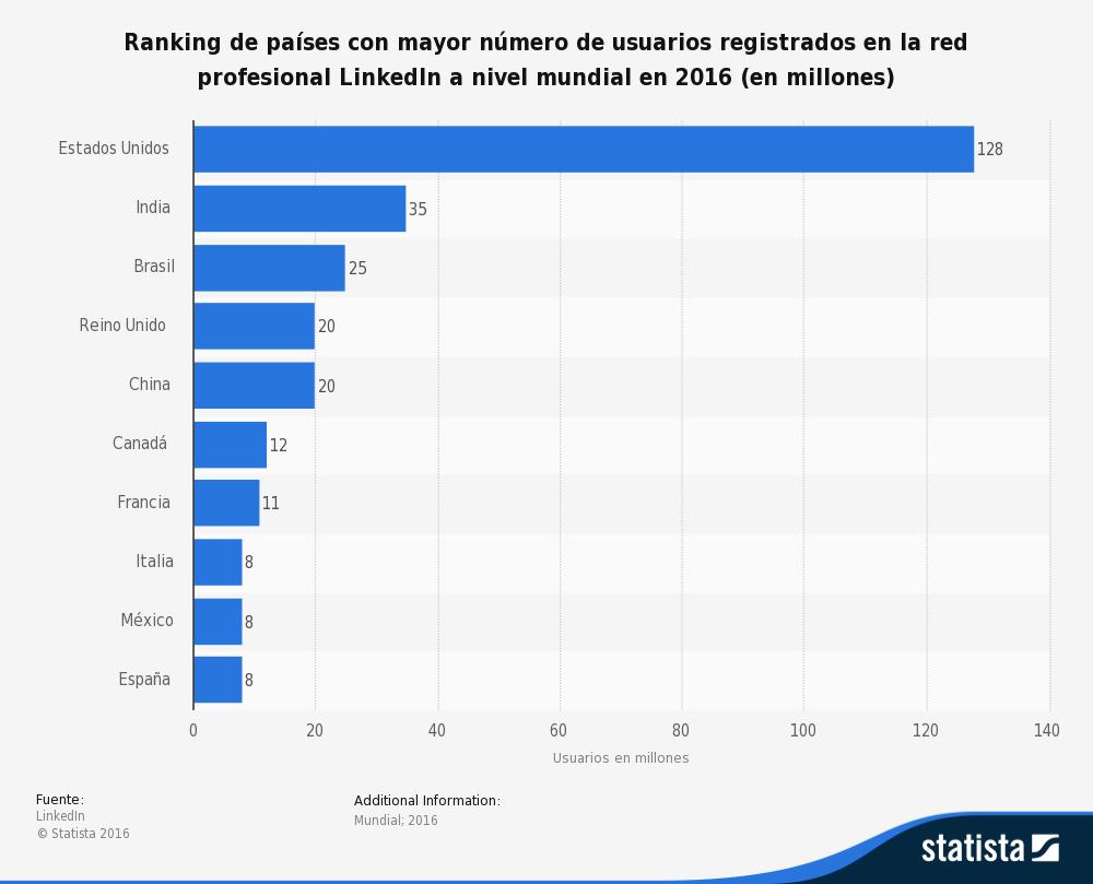 usuarios de linkedin por paises 2016