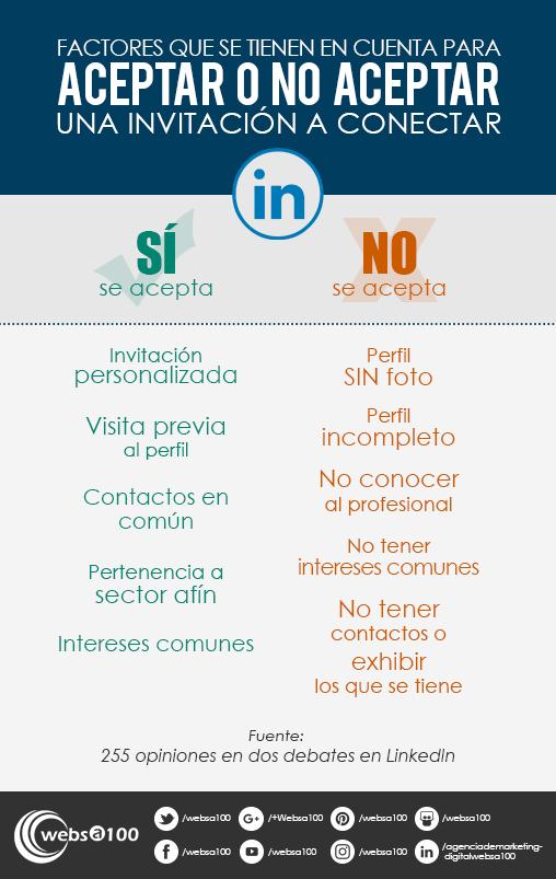 Factores para aceptar o no invitaciones a tu red LinkedIn - Infografía