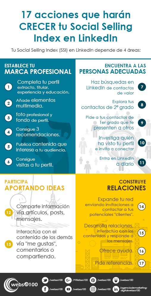 17-acciones-social selling index-linkedin-infografia