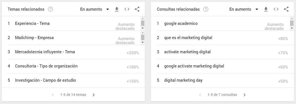 Cómo usar Google Trends: temas y palabras relacionados