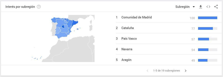 Cómo usar Google Trends: segmentación