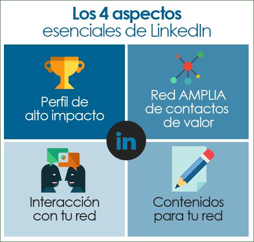 los 4 aspectos esenciales de LinkedIn