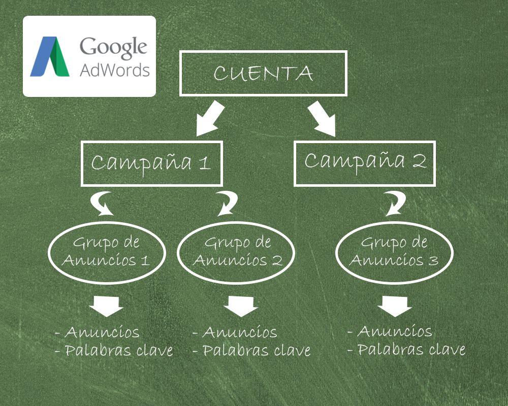 cómo usar google adwords niveles
