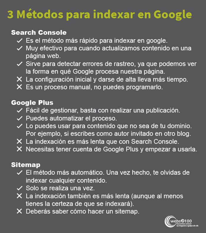 3 metodos indexar Google