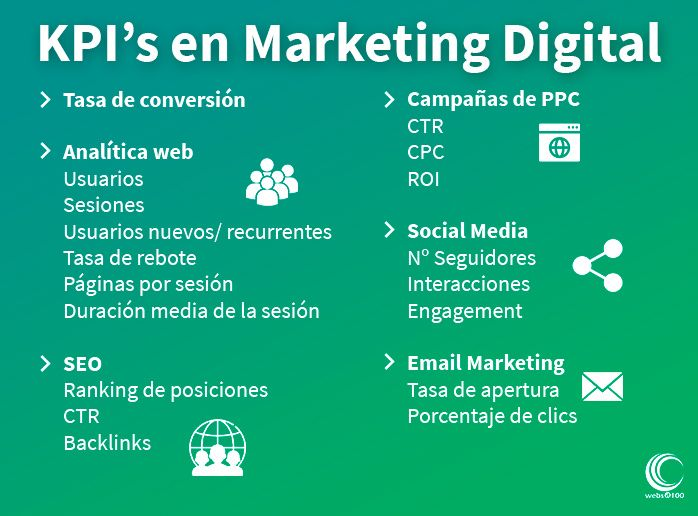 infografia kpis marketing digital