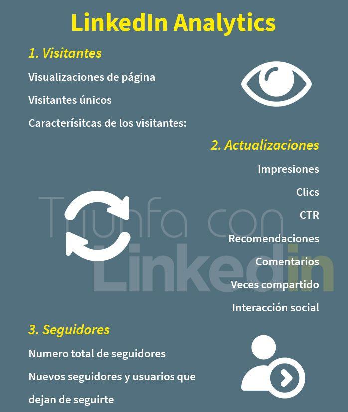 infografía linkedin analytics