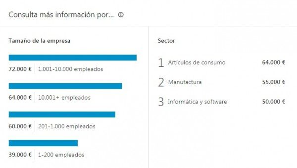 Información por tamaño de la empresa y por sector