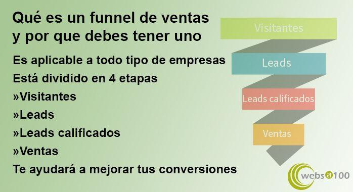 Inforgrafía de Qué es un funnel de ventas y por qué debes tener uno