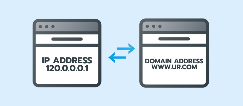 IP to domain address