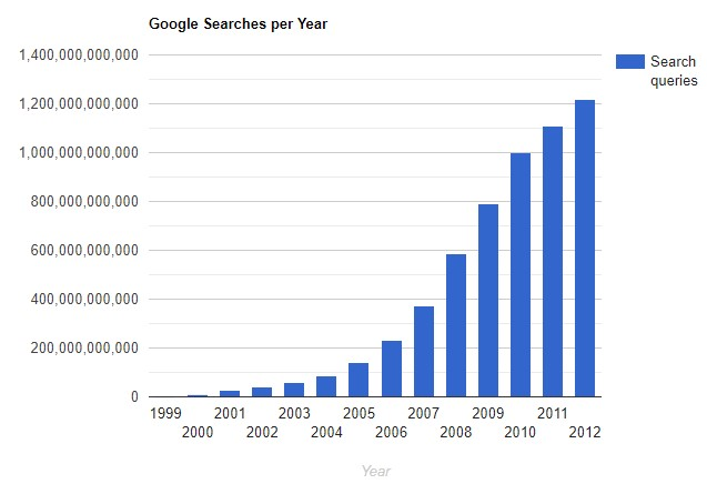 google searches each year