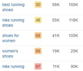running shoes keyword cluster